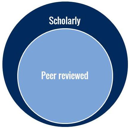 venn diagram of scholarly and peer review